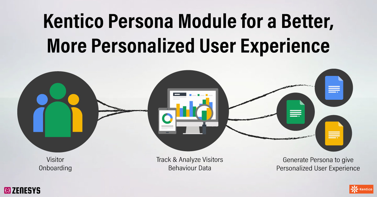 Using the Kentico Persona Module for a More Personalized User Experience