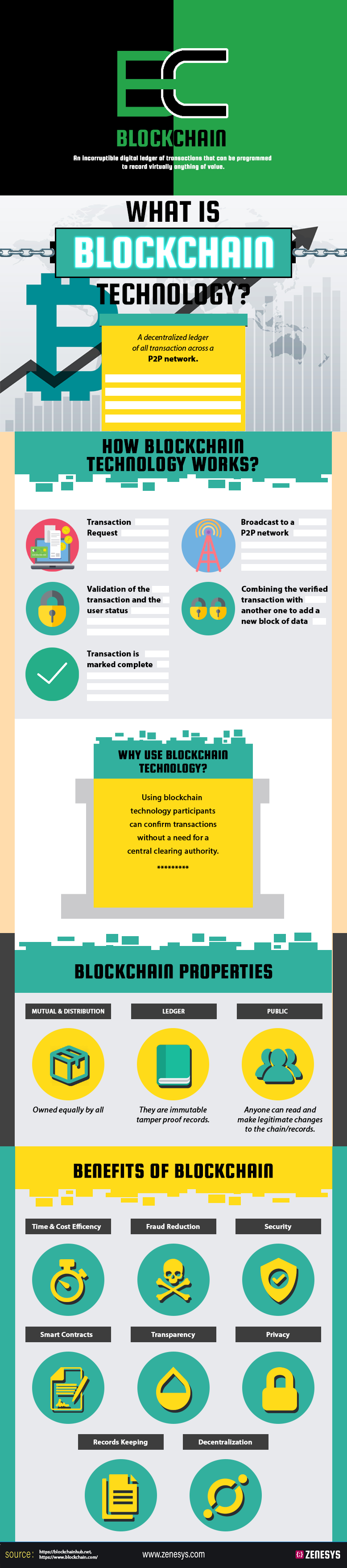 What is Blockchain Technology? | An Infographic