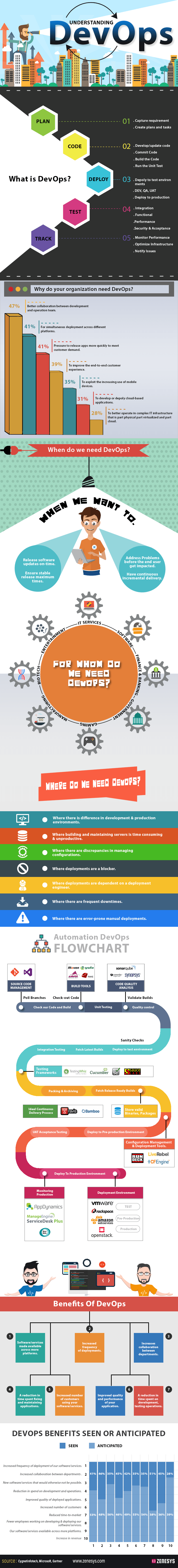 Why do you need a DevOps Strategy? - Infographic