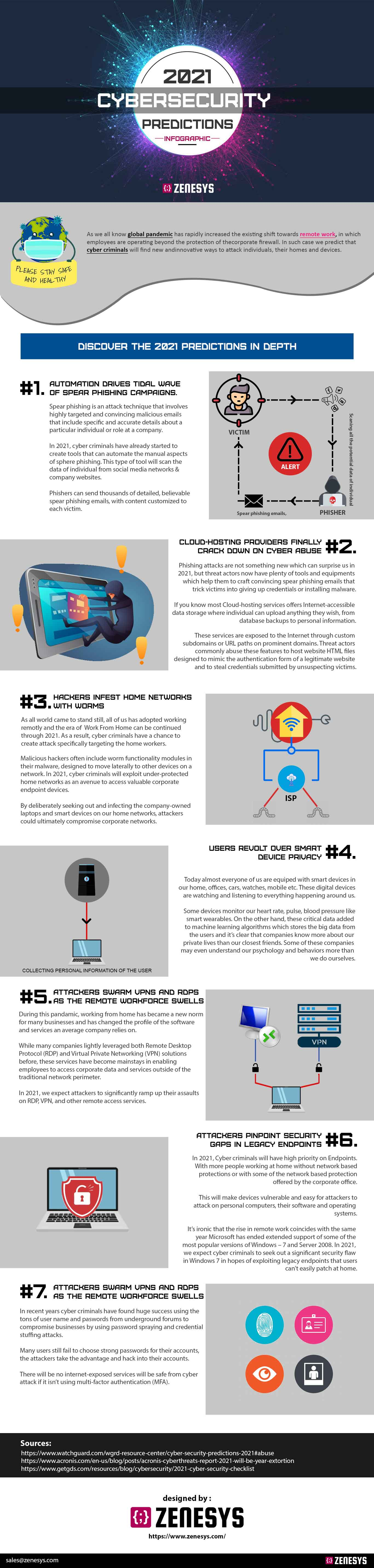 2021 Predictions of CyberSecurity - Infographics