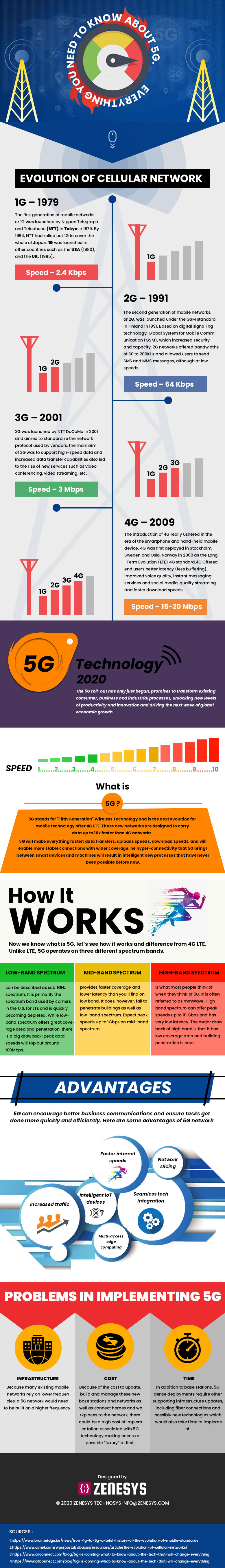 Everything you need to know about 5G -Infographic | An Infographic