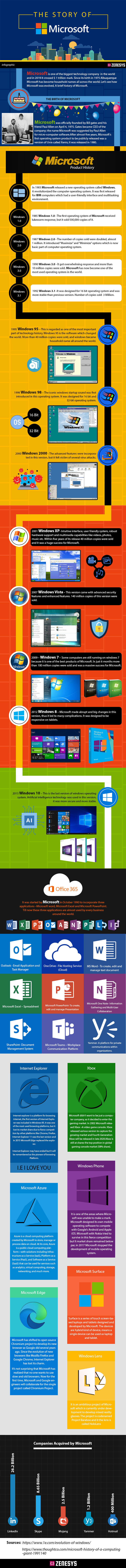 The Story of Microsoft – Infographics  | An Infographic